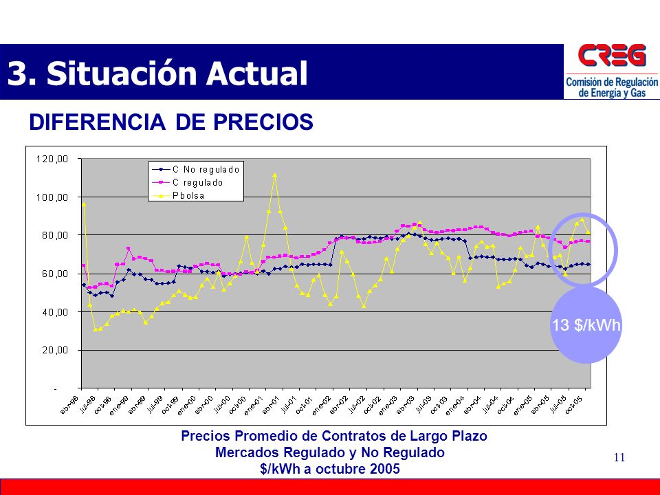 3. Situación Actual DIFERENCIA DE PRECIOS 13 $/kWh