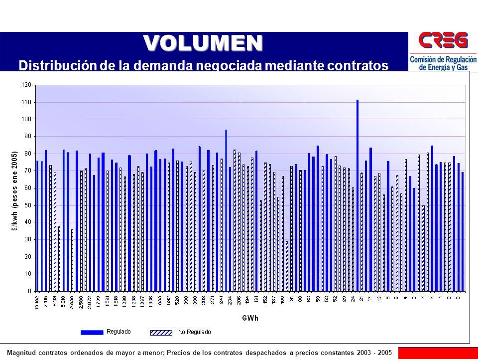 Distribución de la demanda negociada mediante contratos