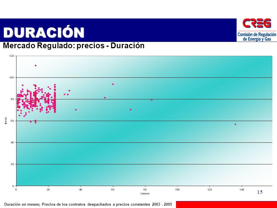 DURACIÓN Mercado Regulado: precios - Duración