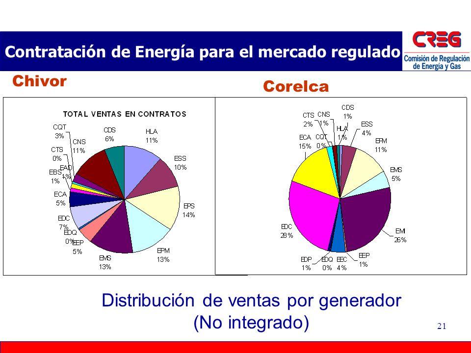 Contratación de Energía para el mercado regulado