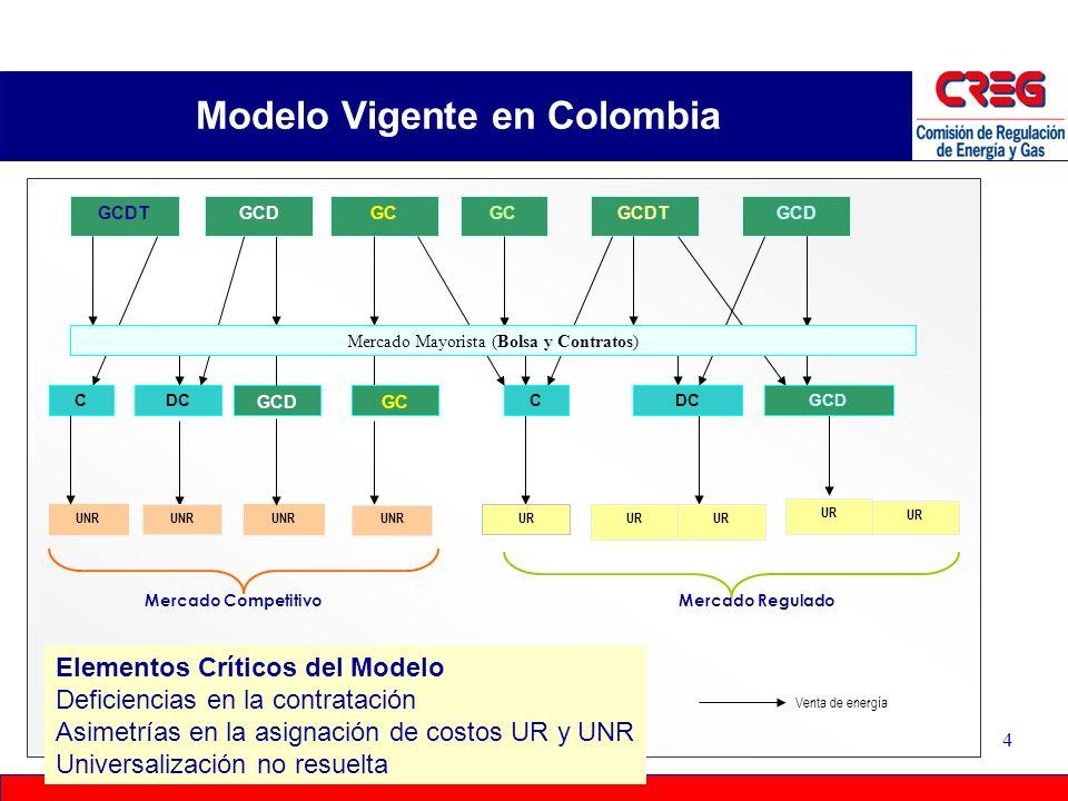 Modelo Vigente en Colombia