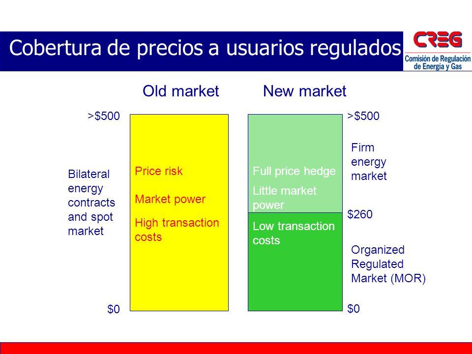 Cobertura de precios a usuarios regulados