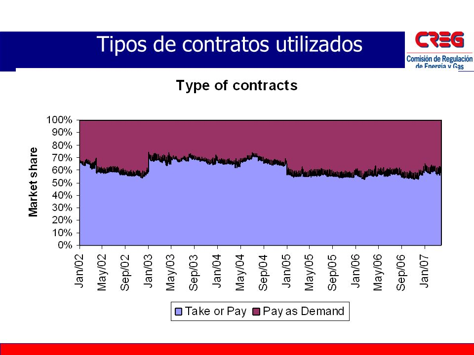 Tipos de contratos utilizados