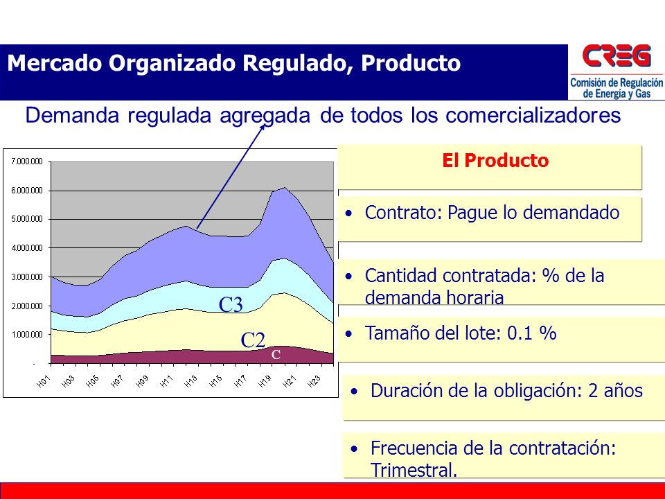 Mercado Organizado Regulado, Producto