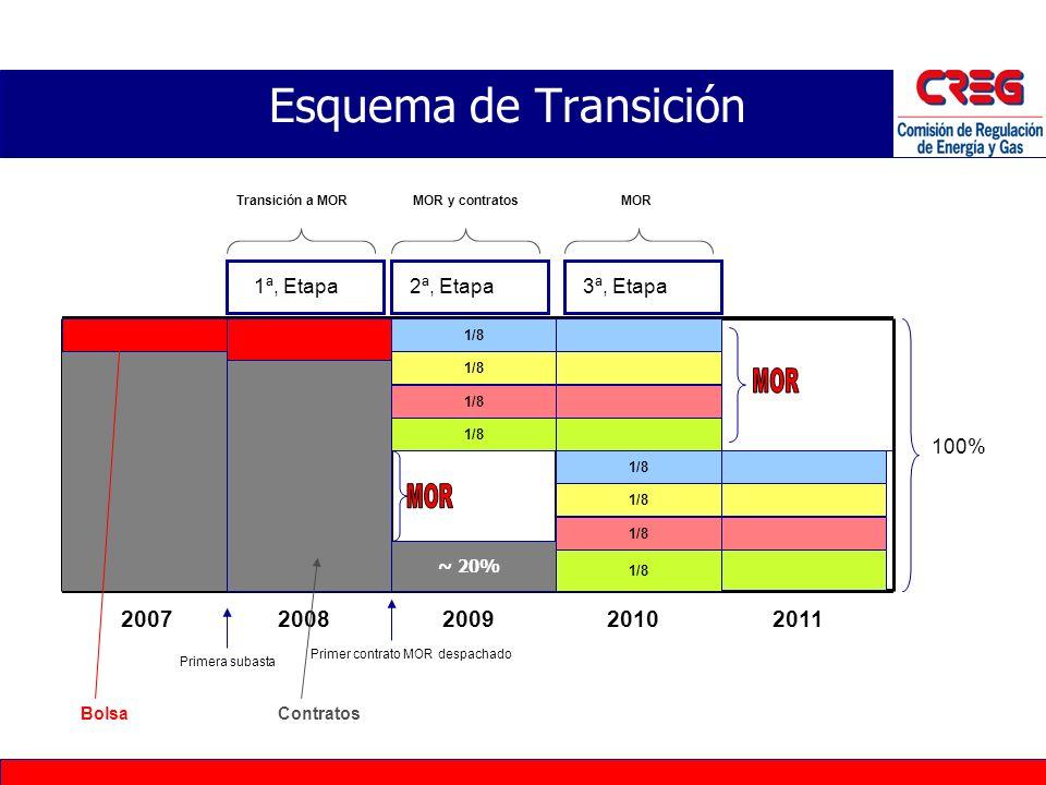 Esquema de Transición MOR MOR 2007 2008 2009 2010 2011 1ª, Etapa