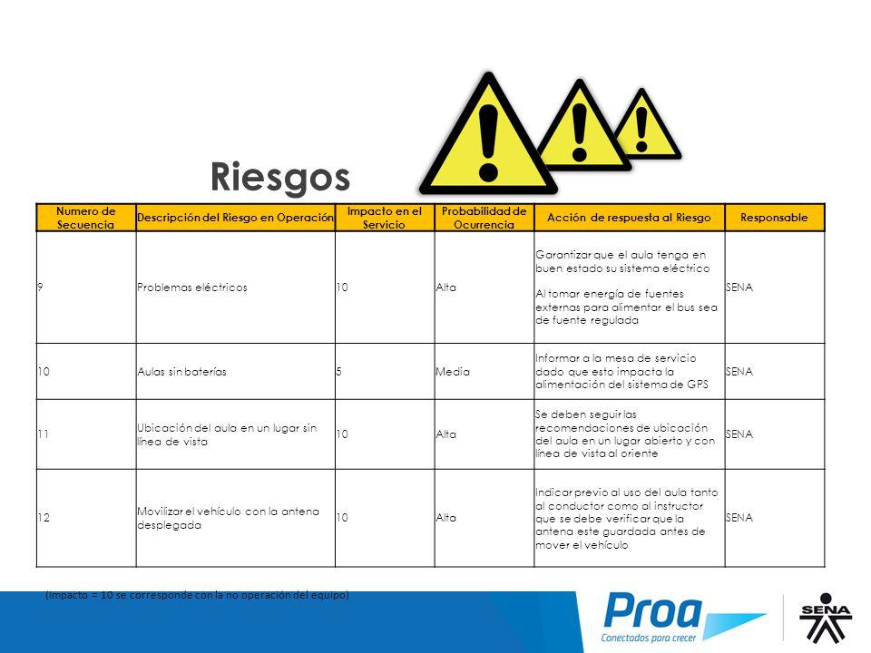 Riesgos 9-12 Riesgos. Numero de Secuencia. Descripción del Riesgo en Operación. Impacto en el Servicio.