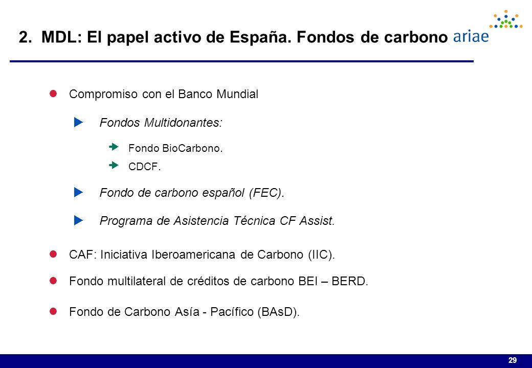 2. MDL: El papel activo de España. Fondos de carbono