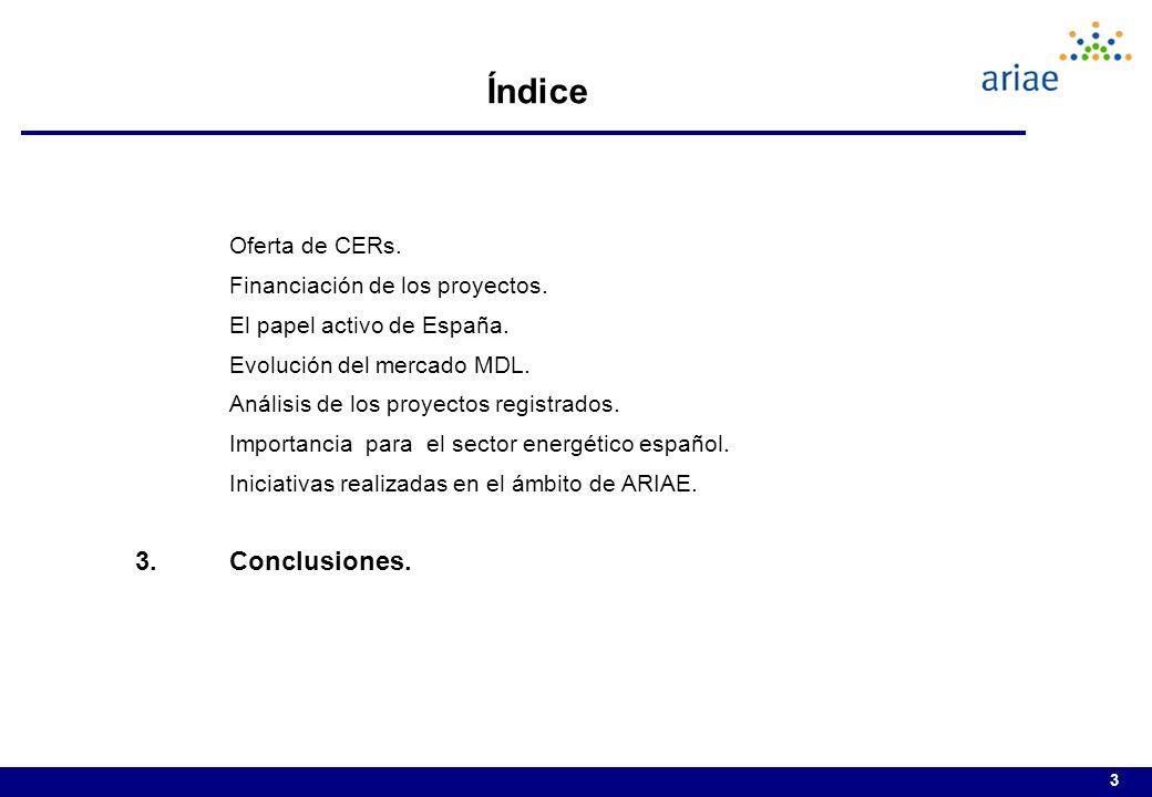 Índice Conclusiones. Oferta de CERs. Financiación de los proyectos.