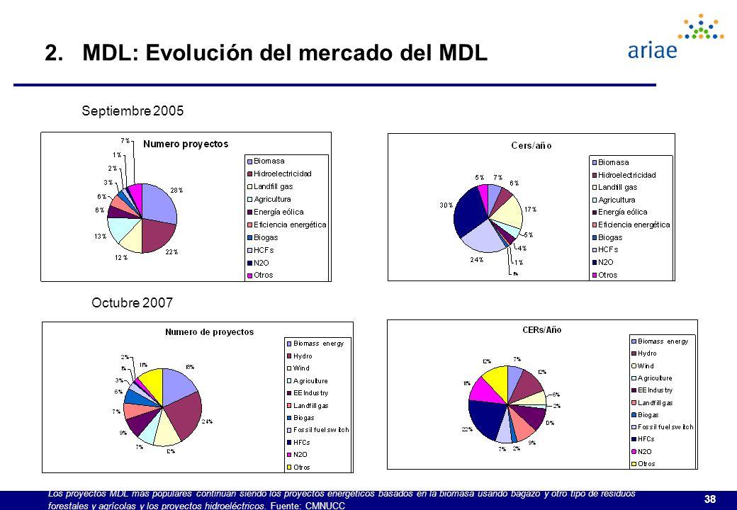 2. MDL: Evolución del mercado del MDL
