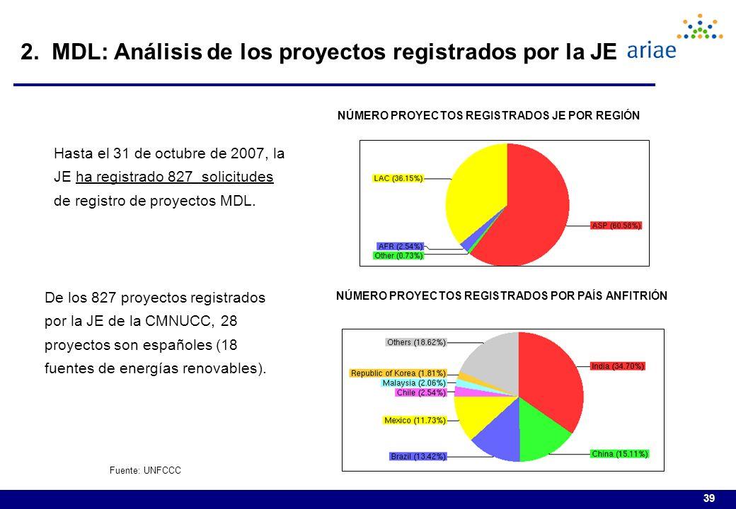 2. MDL: Análisis de los proyectos registrados por la JE
