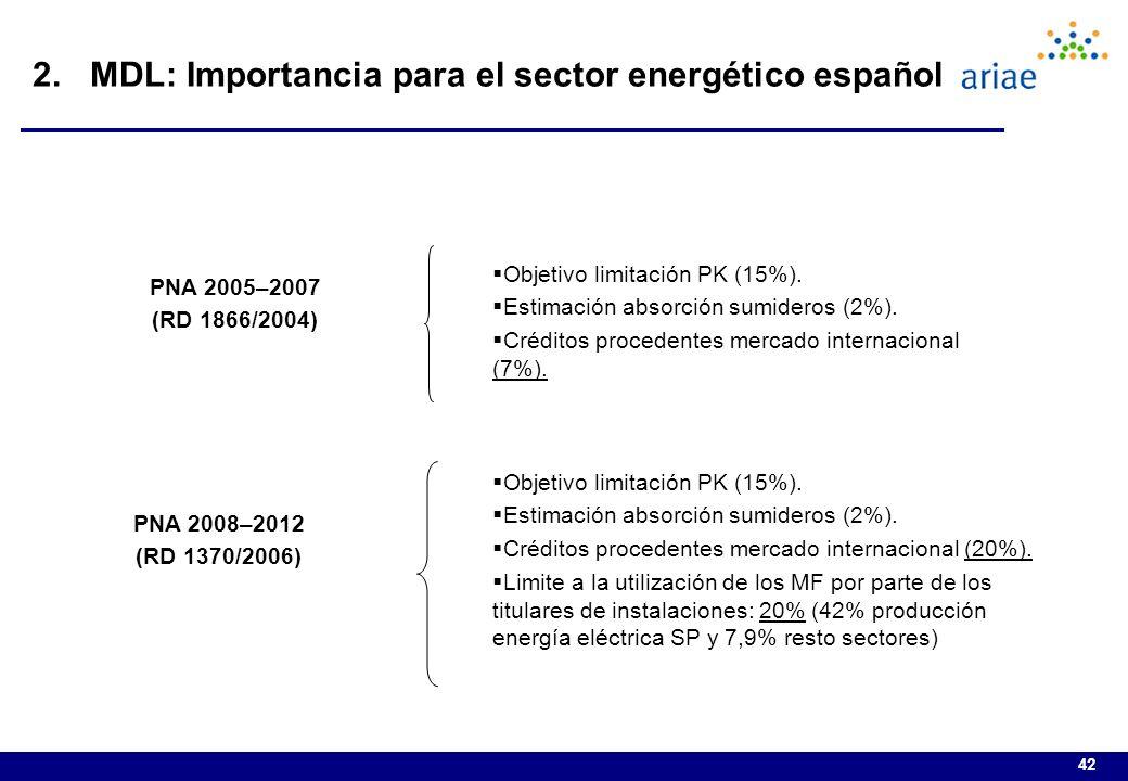 2. MDL: Importancia para el sector energético español