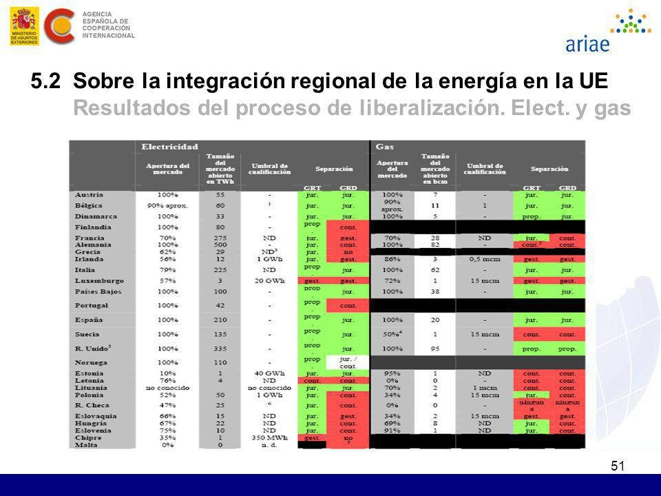 5.2 Sobre la integración regional de la energía en la UE Resultados del proceso de liberalización.