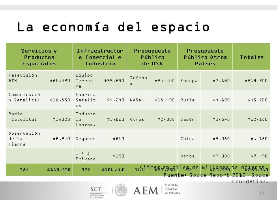 La economía del espacio