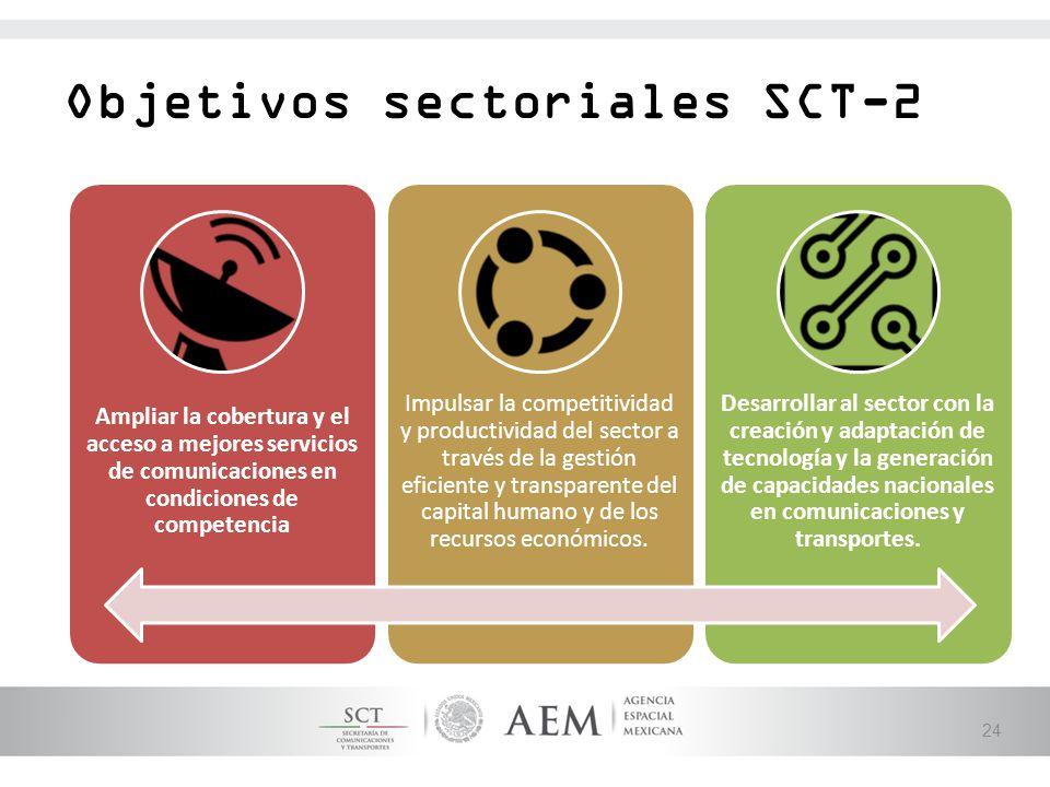 Objetivos sectoriales SCT-2
