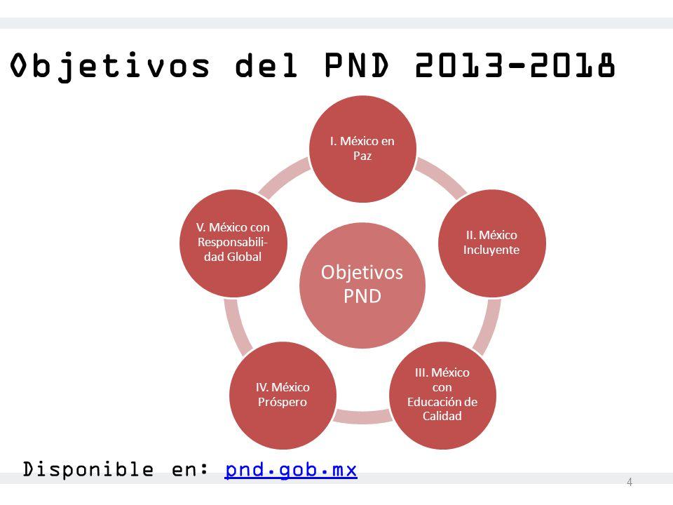 Objetivos del PND 2013-2018 Disponible en: pnd.gob.mx Objetivos PND