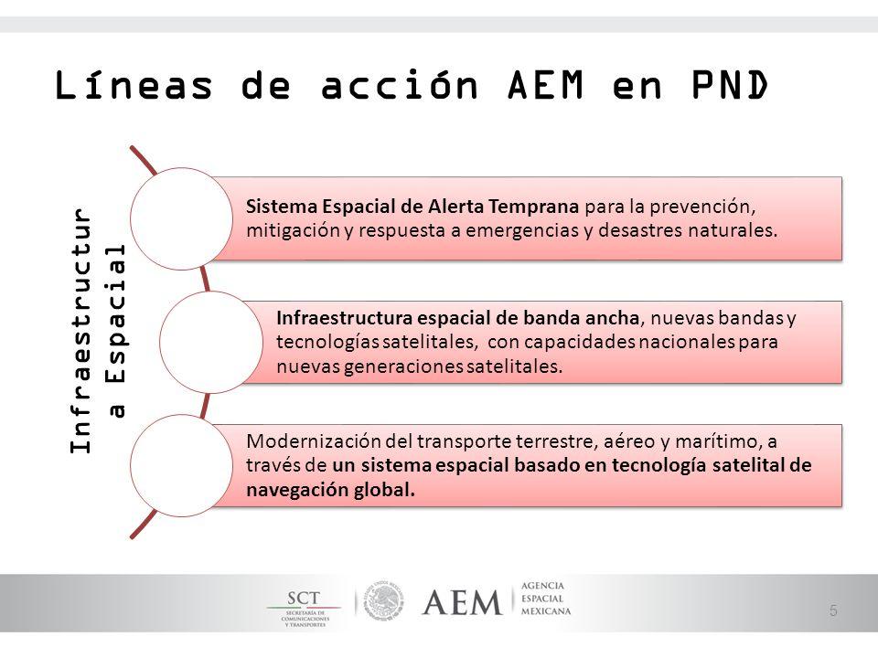 Líneas de acción AEM en PND