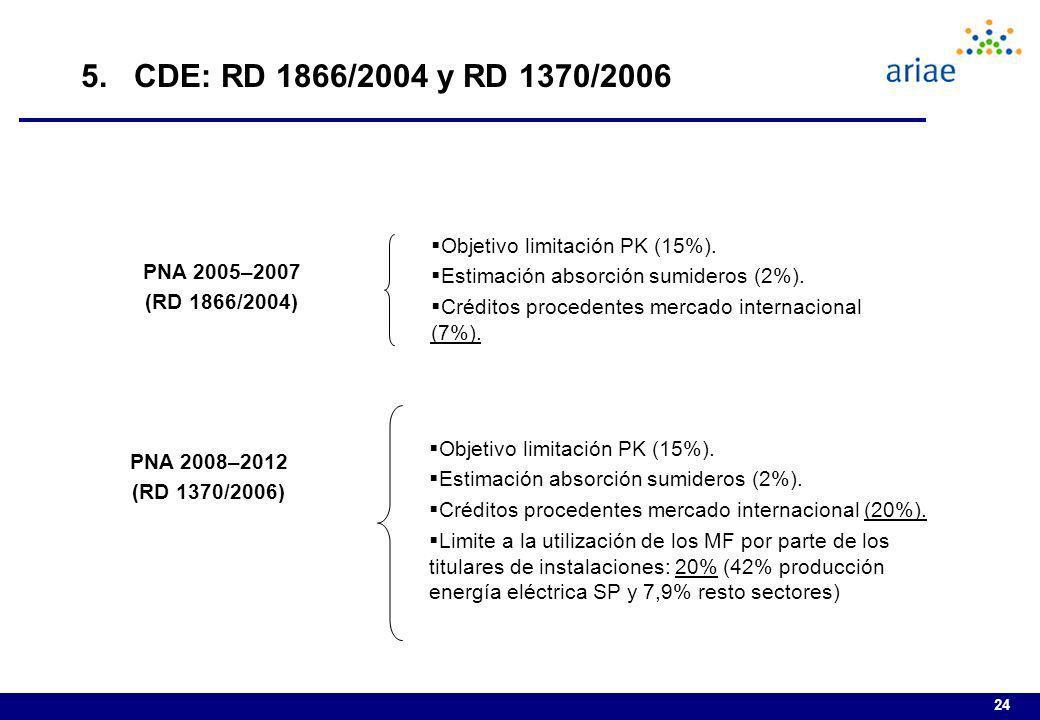 5. CDE: RD 1866/2004 y RD 1370/2006 Objetivo limitación PK (15%).