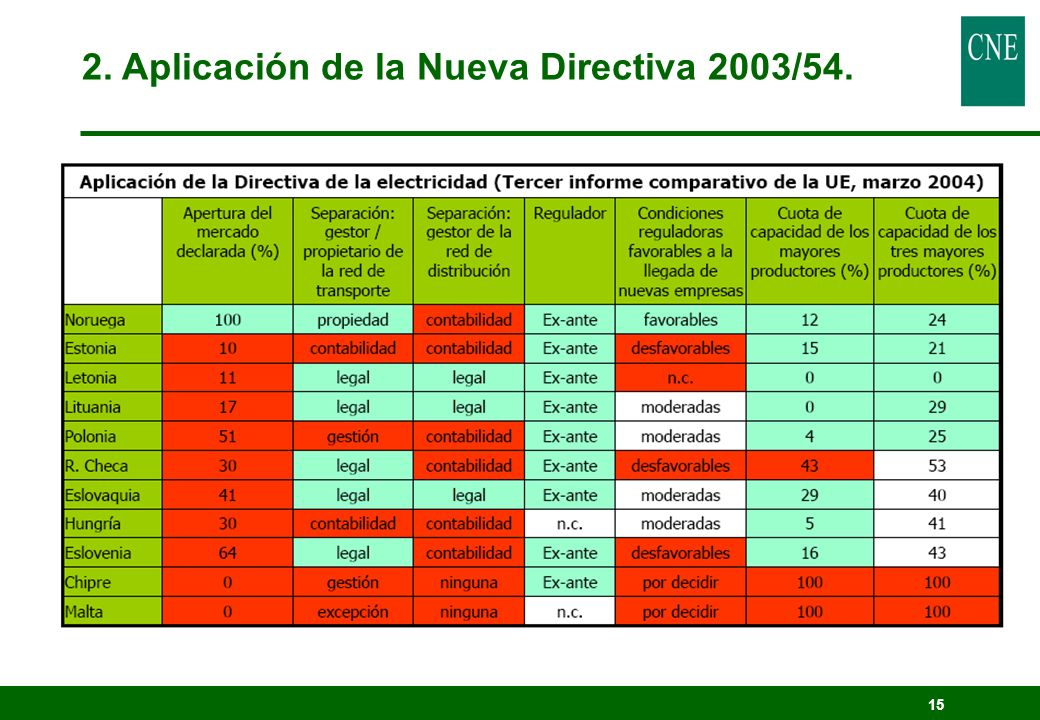2. Aplicación de la Nueva Directiva 2003/54.