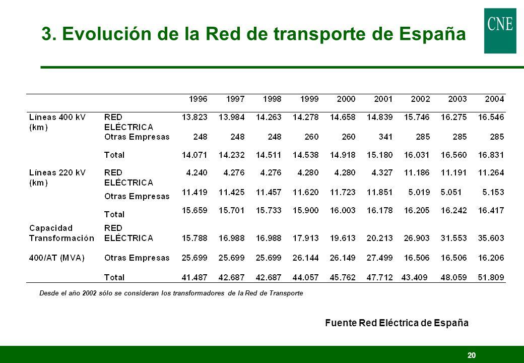 3. Evolución de la Red de transporte de España