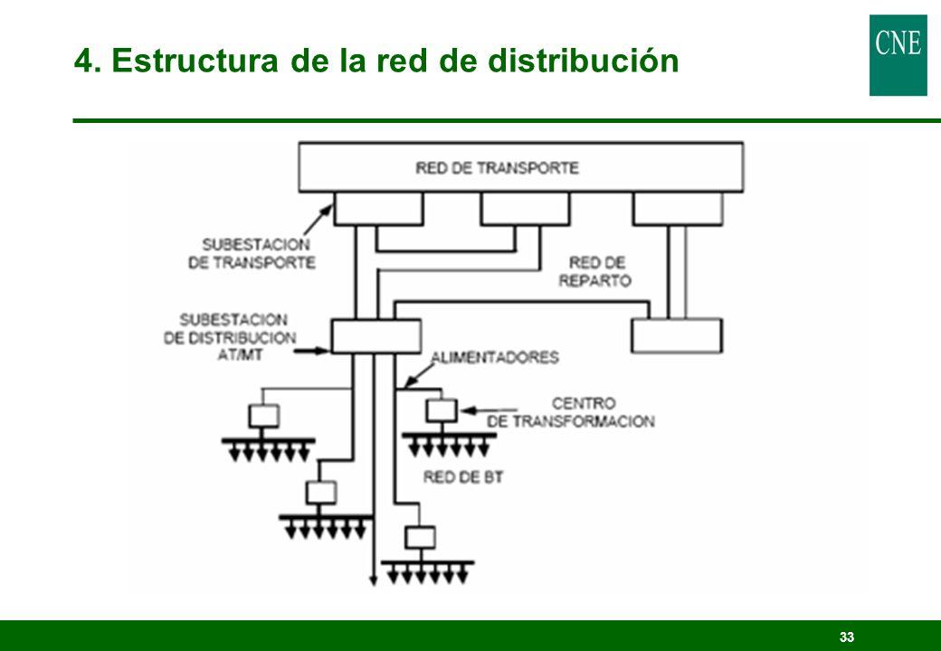 4. Estructura de la red de distribución