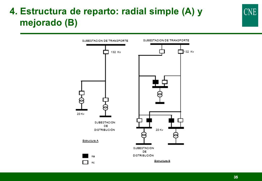 4. Estructura de reparto: radial simple (A) y mejorado (B)