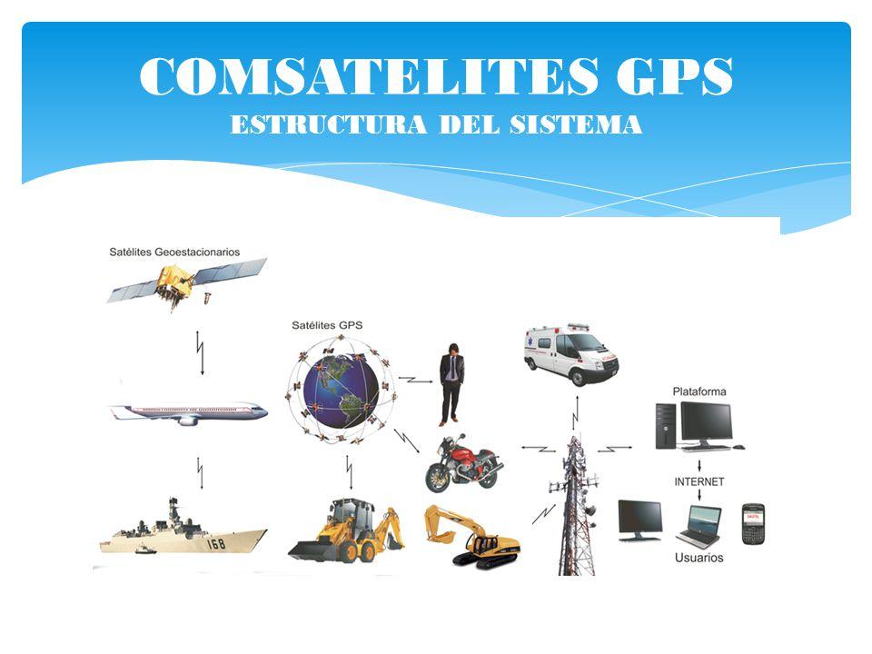 COMSATELITES GPS ESTRUCTURA DEL SISTEMA