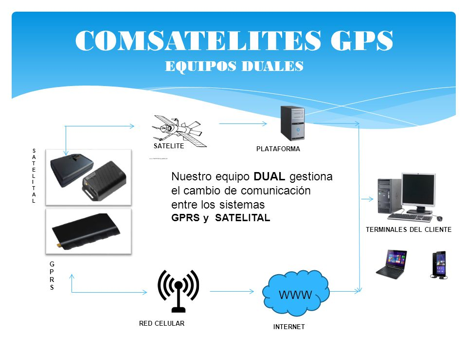 COMSATELITES GPS EQUIPOS DUALES