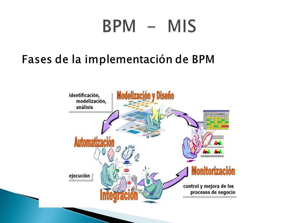 BPM - MIS Fases de la implementación de BPM