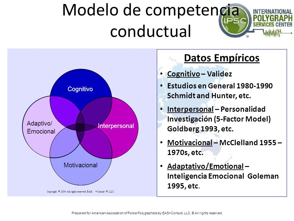 Modelo de competencia conductual