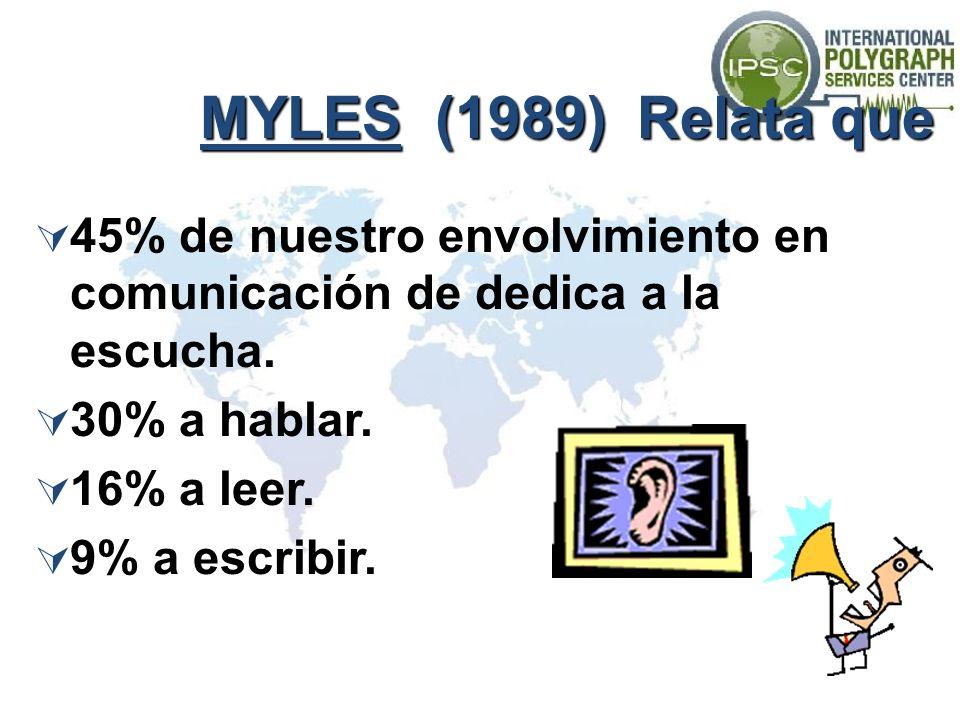 MYLES (1989) Relata que 45% de nuestro envolvimiento en comunicación de dedica a la escucha. 30% a hablar.