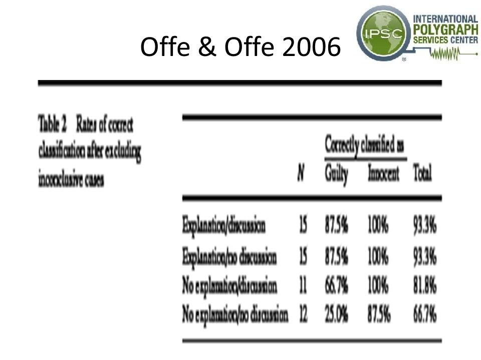 Offe & Offe 2006