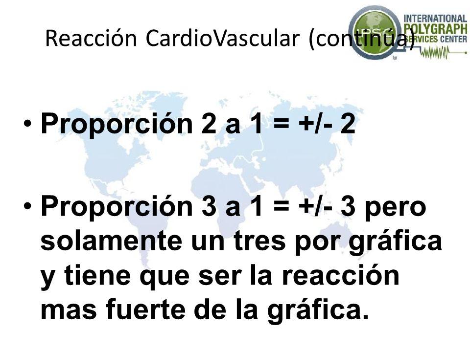 Reacción CardioVascular (continúa)