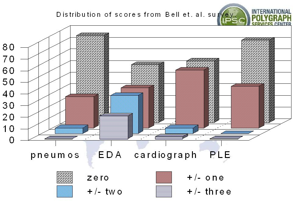 The following graph shows the distribution of the numerical scores obtained during the survey by Bell et al.