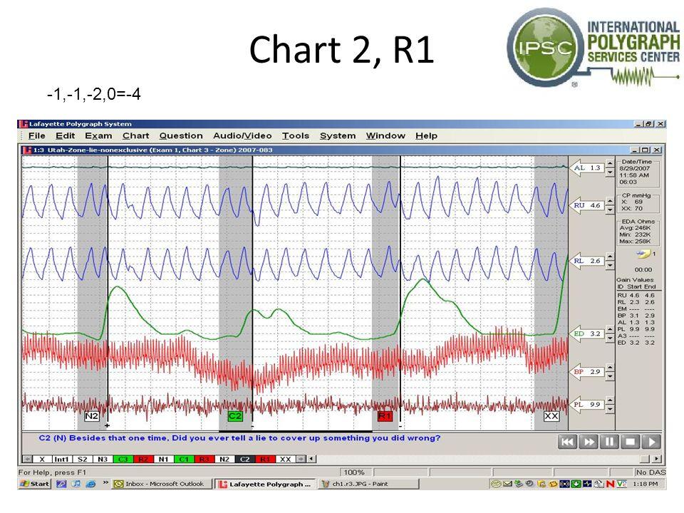 Chart 2, R1 -1,-1,-2,0=-4