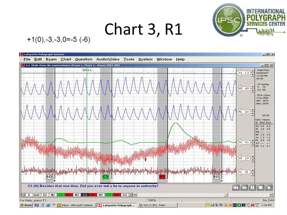 Chart 3, R1 +1(0),-3,-3,0=-5 (-6)