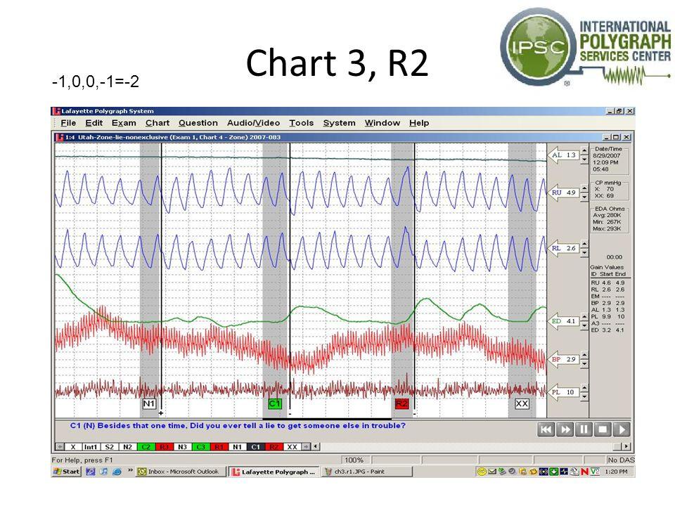 Chart 3, R2 -1,0,0,-1=-2