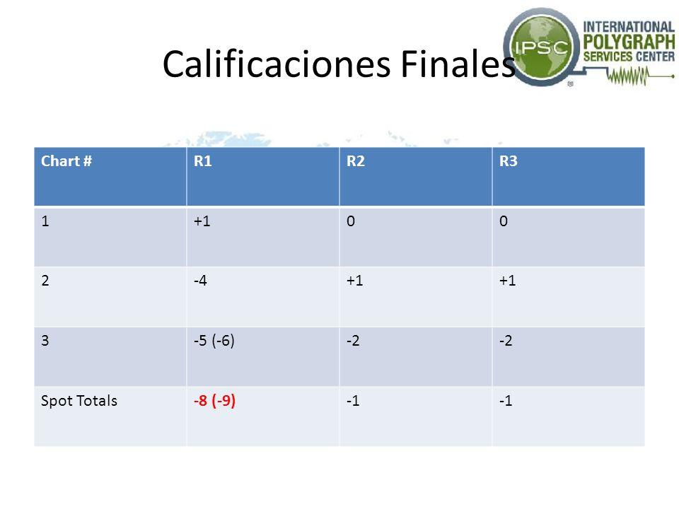 Calificaciones Finales