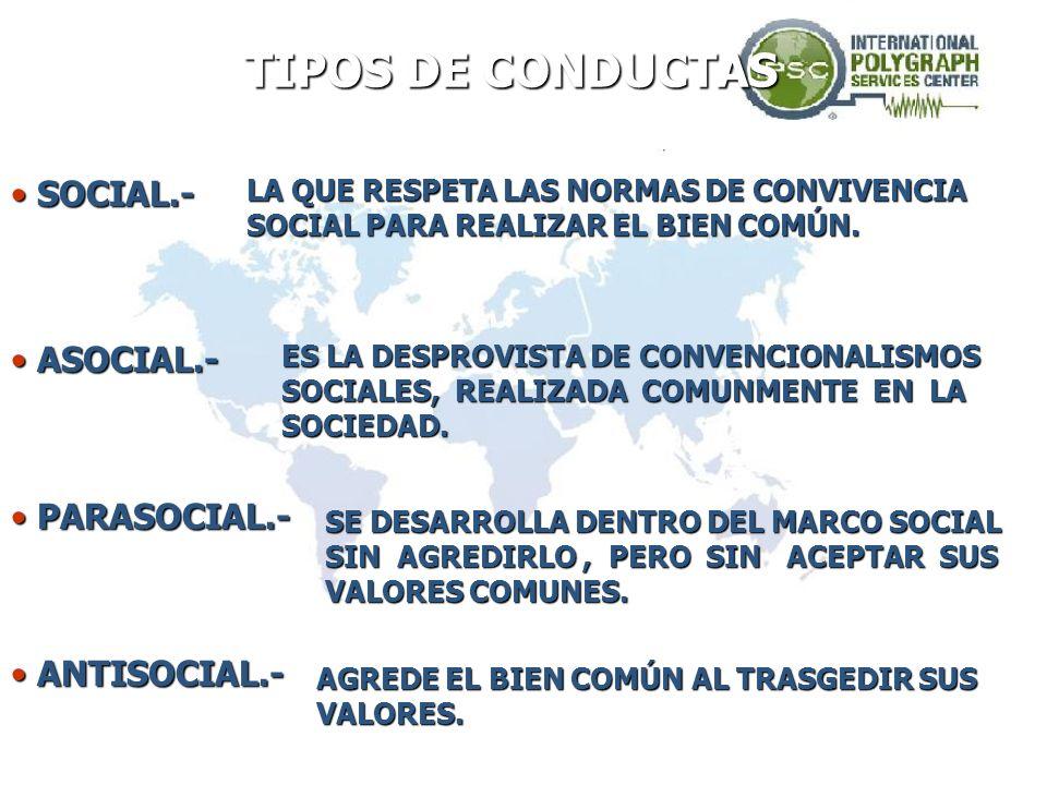 TIPOS DE CONDUCTAS SOCIAL.- ASOCIAL.- PARASOCIAL.- ANTISOCIAL.-