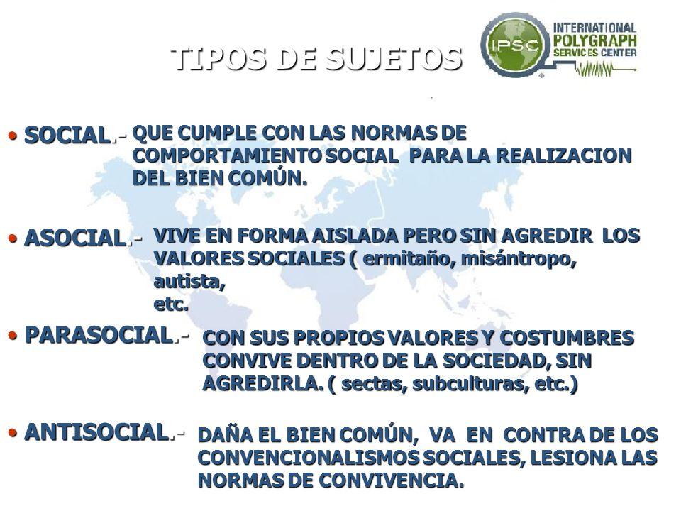 TIPOS DE SUJETOS SOCIAL.- ASOCIAL.- PARASOCIAL.- ANTISOCIAL.-
