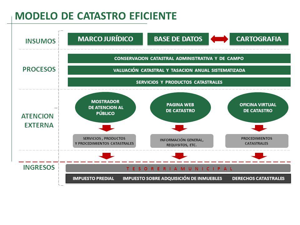 MODELO DE CATASTRO EFICIENTE