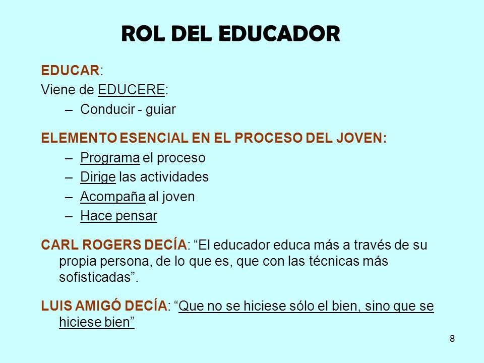 ROL DEL EDUCADOR EDUCAR: Viene de EDUCERE: Conducir - guiar