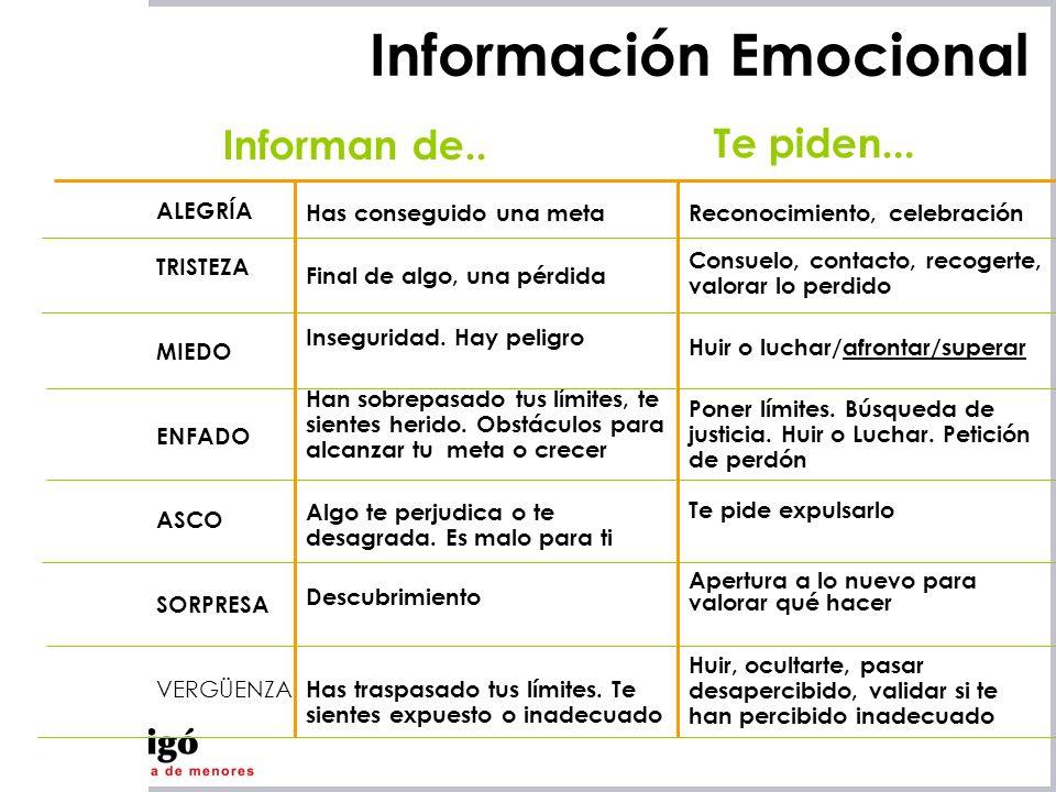 Información Emocional
