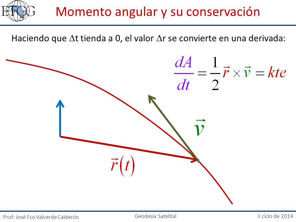 Haciendo que t tienda a 0, el valor r se convierte en una derivada: