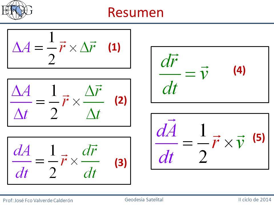 Resumen (1) (4) (2) (5) (3) Prof: José Fco Valverde Calderón