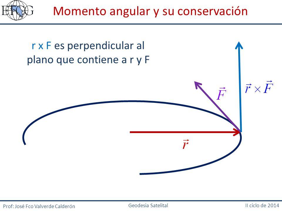 r x F es perpendicular al plano que contiene a r y F
