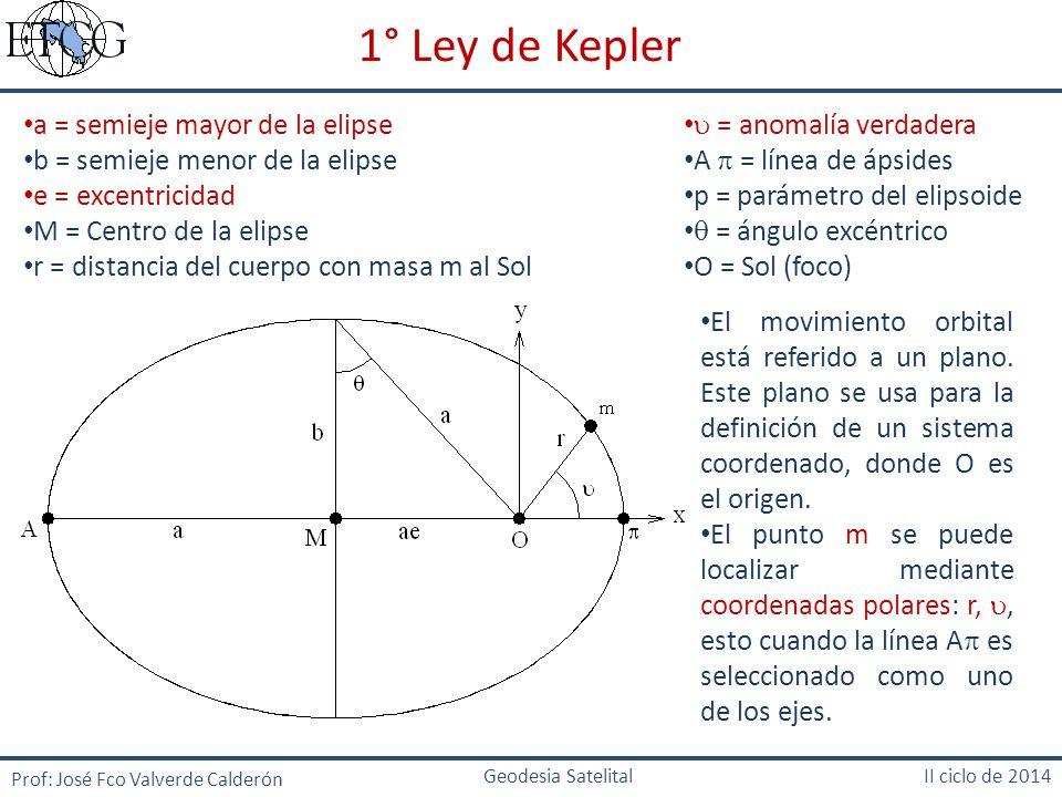1° Ley de Kepler a = semieje mayor de la elipse