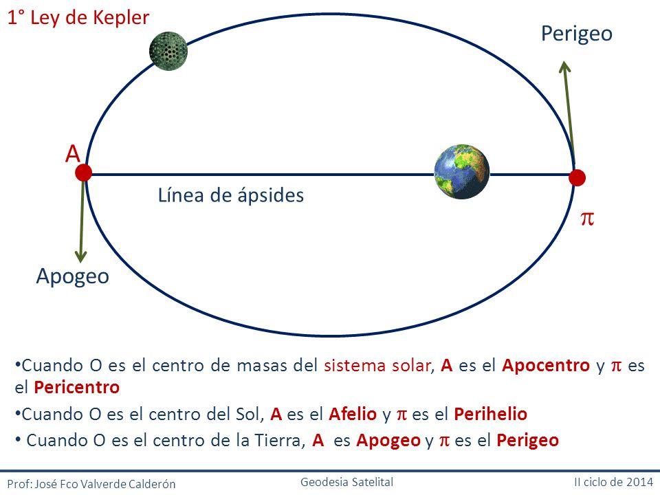 A  Perigeo Apogeo 1° Ley de Kepler Línea de ápsides