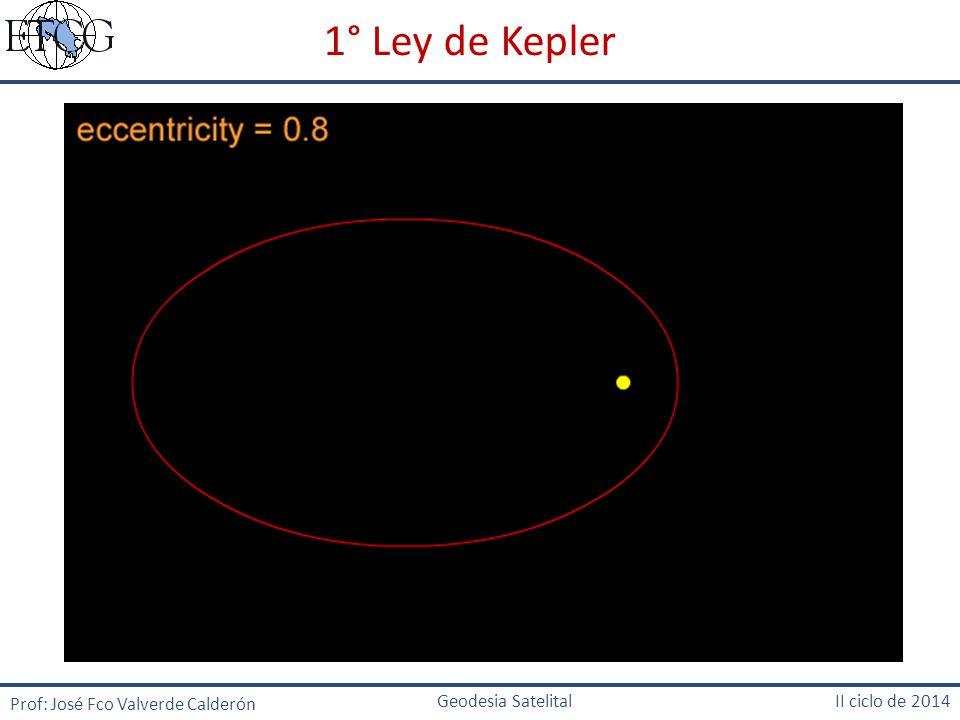 1° Ley de Kepler Prof: José Fco Valverde Calderón