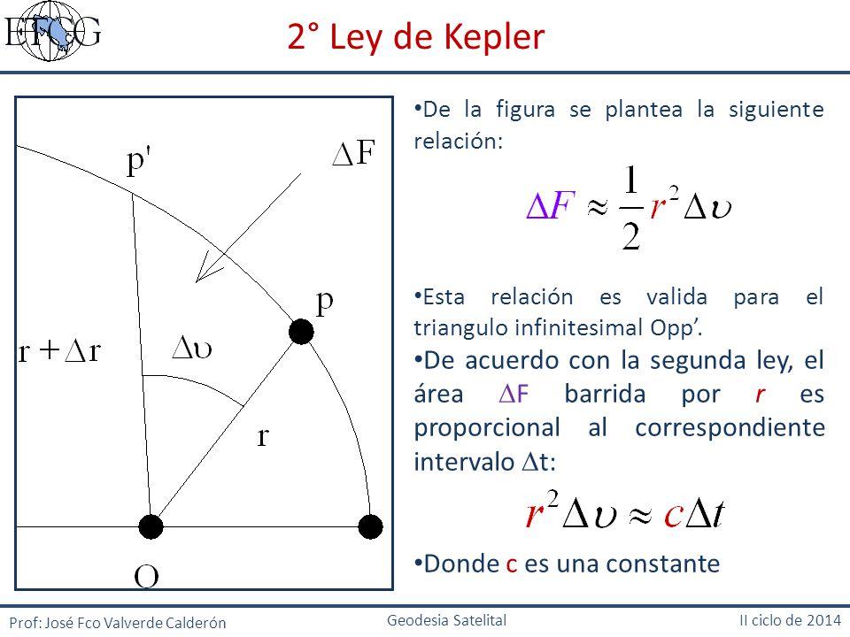 2° Ley de Kepler De la figura se plantea la siguiente relación: Esta relación es valida para el triangulo infinitesimal Opp'.