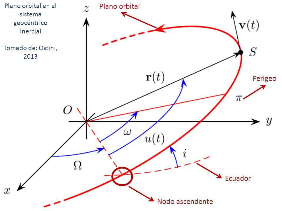 Plano orbital en el sistema geocéntrico inercial